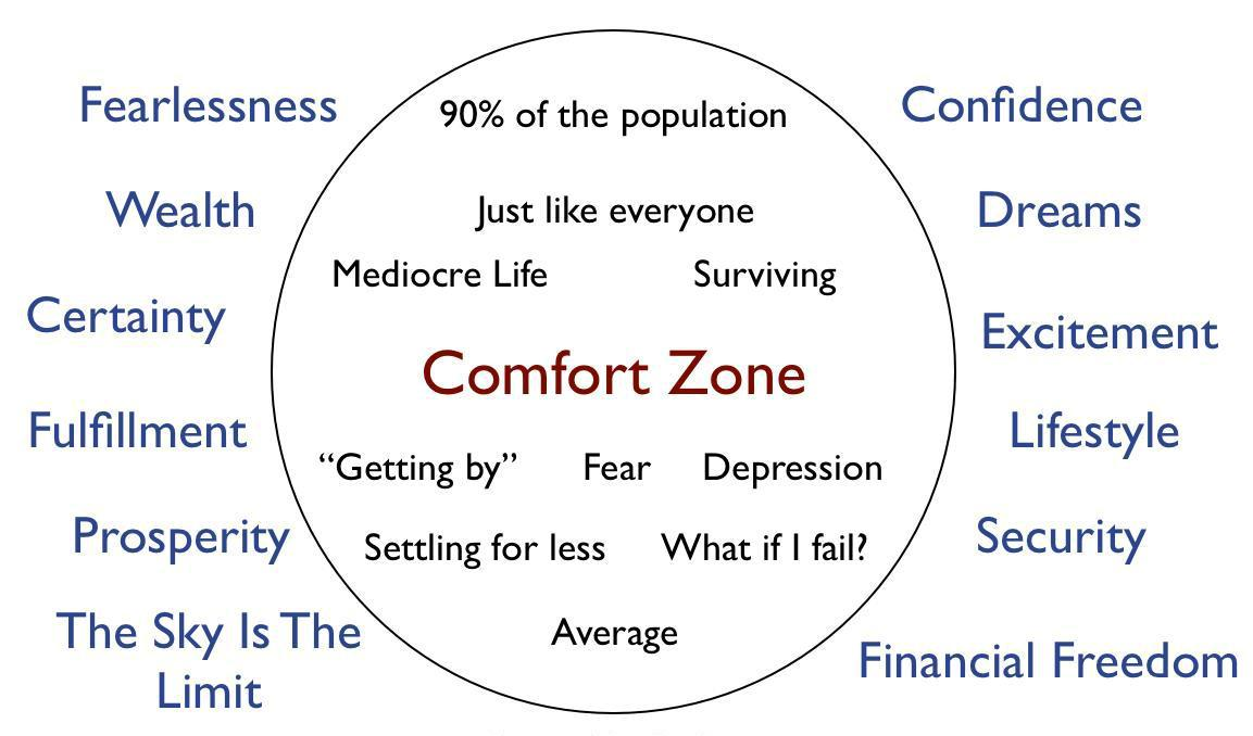 Comfort zone quotes facebook cover quotesgram for Confort zone